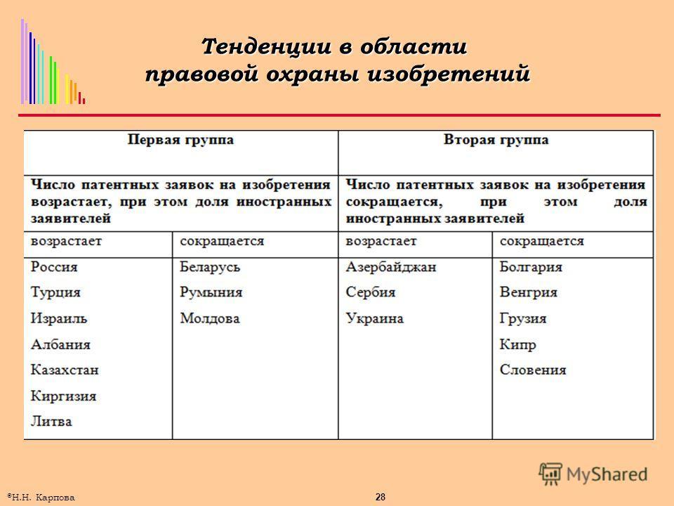 28 © Н.Н. Карпова Тенденции в области правовой охраны изобретений