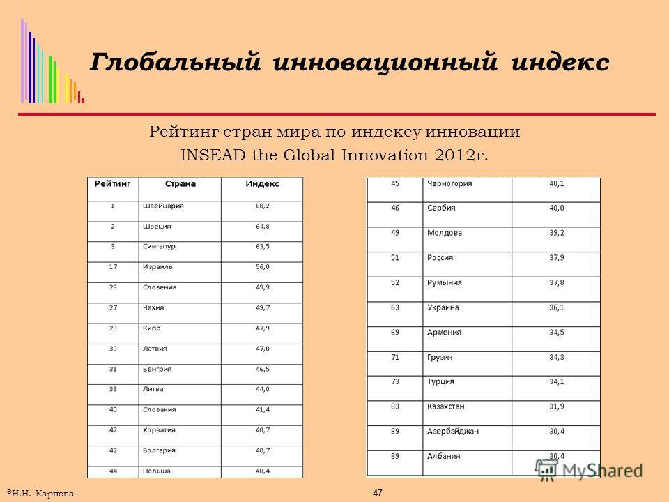 47 © Н.Н. Карпова Глобальный инновационный индекс Рейтинг стран мира по индексу инновации INSEAD the Global Innovation 2012г.