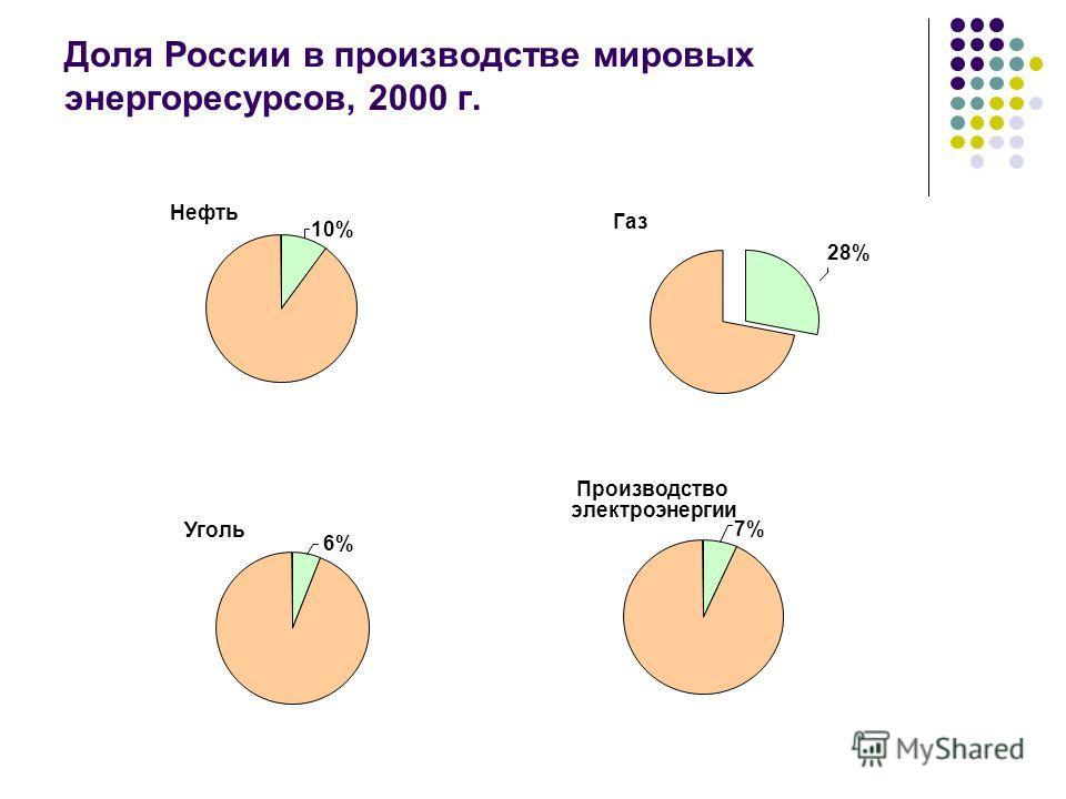 Доля России в производстве мировых энергоресурсов, 2000 г. Производство электроэнергии 7% Уголь 6% Нефть 10% Газ 28%