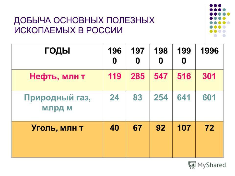 ДОБЫЧА ОСНОВНЫХ ПОЛЕЗНЫХ ИСКОПАЕМЫХ В РОССИИ ГОДЫ196 0 197 0 198 0 199 0 1996 Нефть, млн т119285547516301 Природный газ, млрд м 2483254641601 Уголь, млн т40679210772