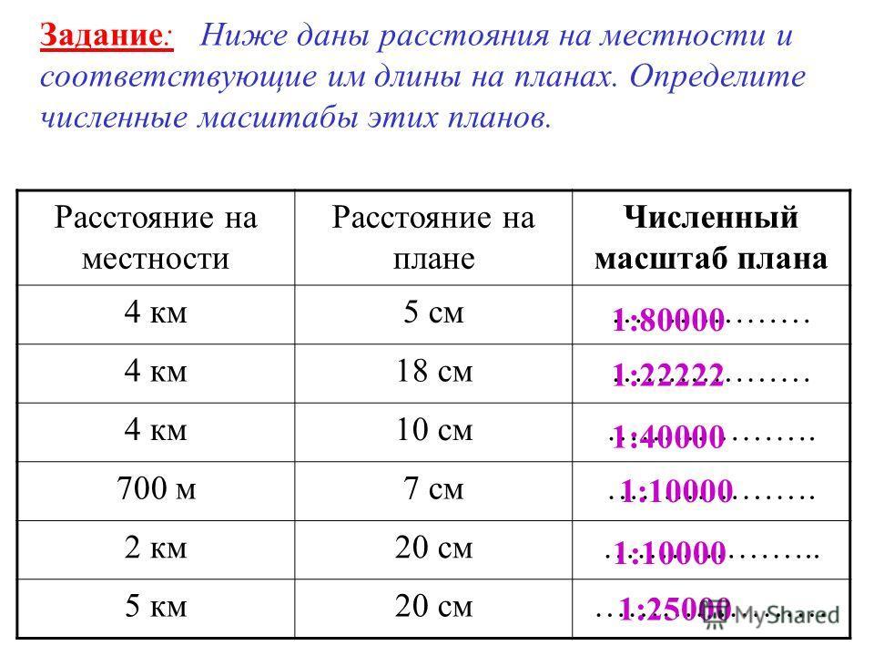 Задание: Ниже даны расстояния на местности и соответствующие им длины на планах. Определите численные масштабы этих планов. Расстояние на местности Расстояние на плане Численный масштаб плана 4 км5 см……………… 4 км18 см……………… 4 км10 см………………. 700 м7 см…