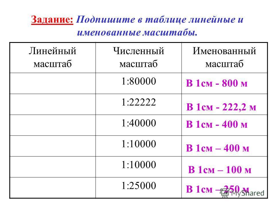 Задание: Подпишите в таблице линейные и именованные масштабы. Линейный масштаб Численный масштаб Именованный масштаб 1:80000 1:22222 1:40000 1:10000 1:25000 В 1см - 800 м В 1см - 222,2 м В 1см - 400 м В 1см – 400 м В 1см – 100 м В 1см – 250 м