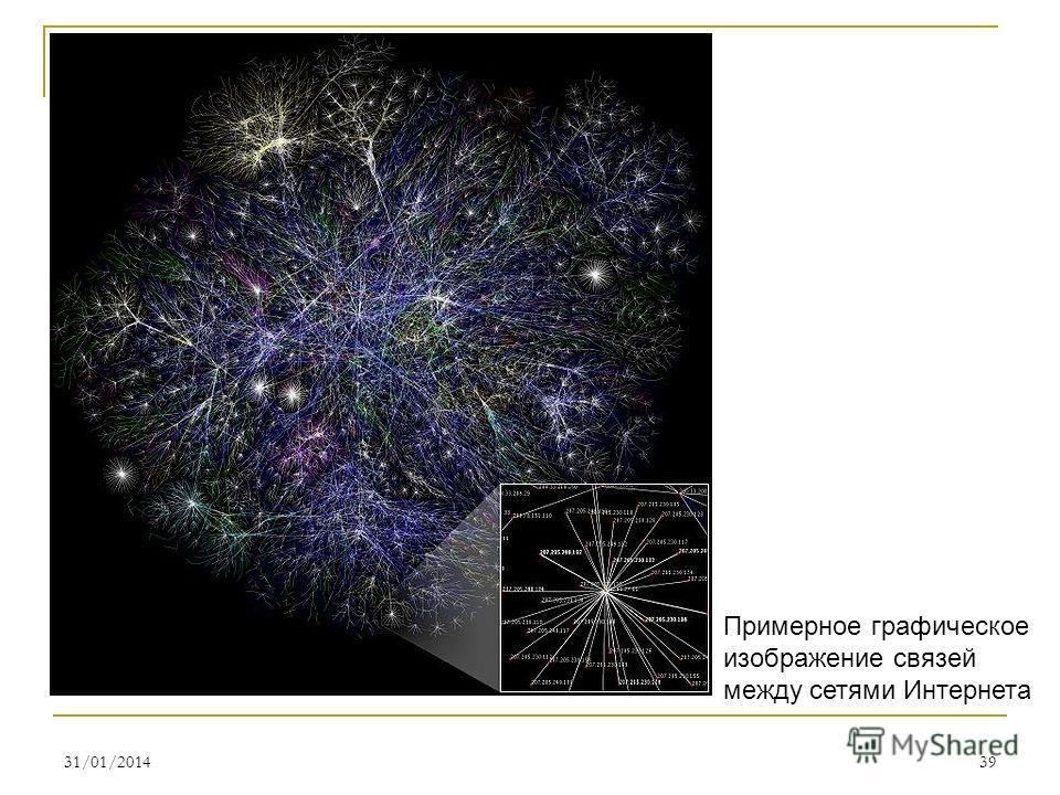 31/01/201439 Примерное графическое изображение связей между сетями Интернета