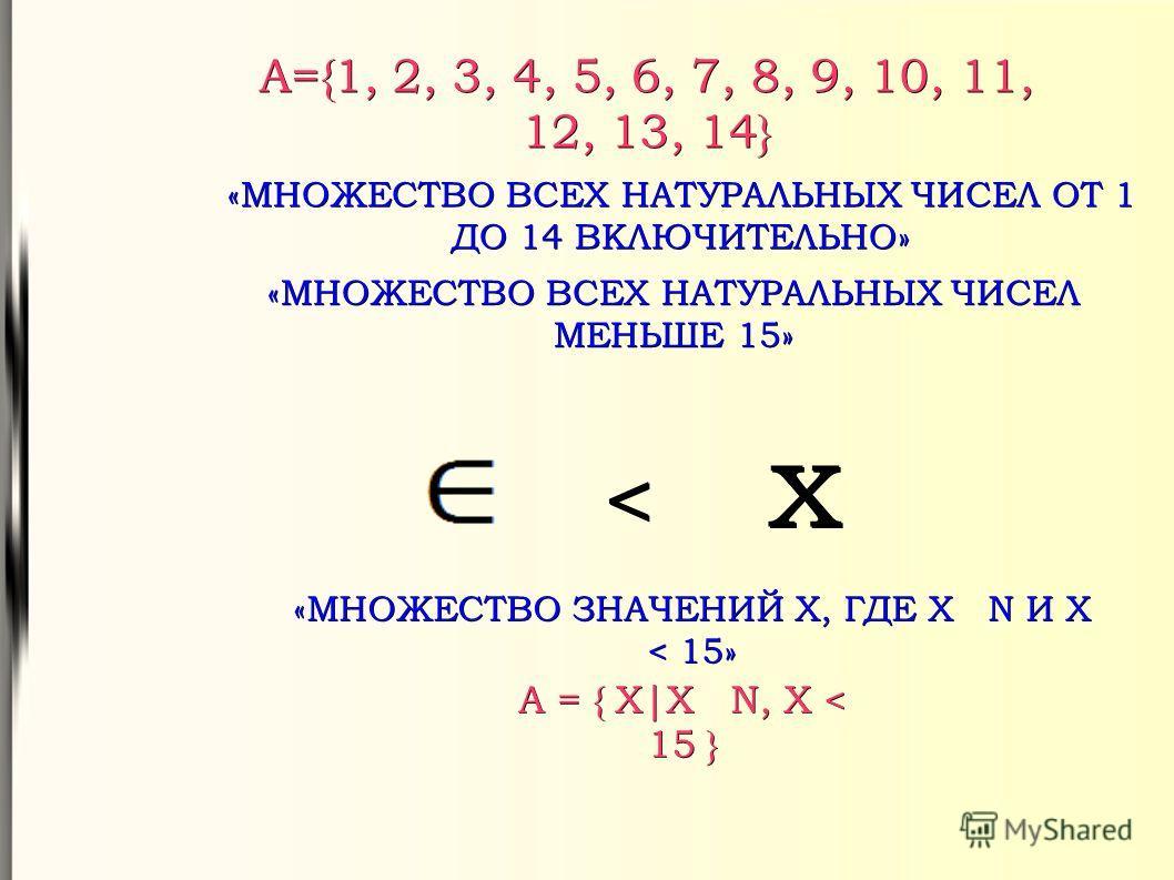 A={1, 2, 3, 4, 5, 6, 7, 8, 9, 10, 11, 12, 13, 14} «МНОЖЕСТВО ВСЕХ НАТУРАЛЬНЫХ ЧИСЕЛ ОТ 1 ДО 14 ВКЛЮЧИТЕЛЬНО» «МНОЖЕСТВО ВСЕХ НАТУРАЛЬНЫХ ЧИСЕЛ МЕНЬШЕ 15» < x «МНОЖЕСТВО ЗНАЧЕНИЙ X, ГДЕ X N И X < 15» A = { X|X N, X < 15 }