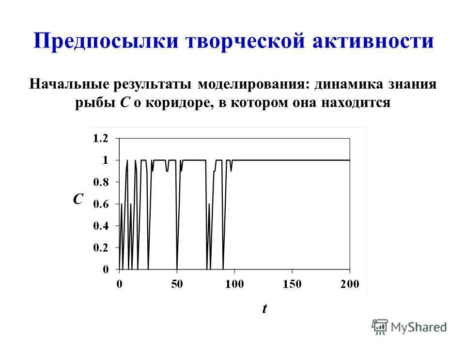 Начальные результаты моделирования: динамика знания рыбы C о коридоре, в котором она находится Предпосылки творческой активности t C