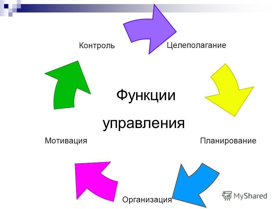 Особенности управленческой деятельности ПараметрыЭкономические, Духовные отношения Управленческие отношения ЦельСоздание продукта труда Организация деятельности по Содержаниепроизводственно- технологический цикл управленческий цикл ОсознанностьНе все