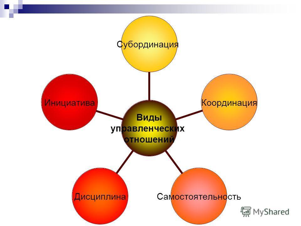 Целеполагание Планирование Организация Мотивация Контроль Функции управления