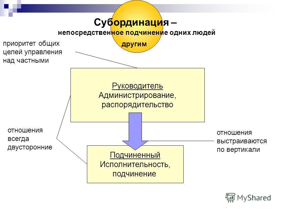 Виды управленческих отношений СубординацияКоординацияСамостоятельностьДисциплинаИнициатива
