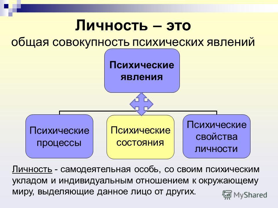 Личность – это общая совокупность психических явлений Психические явления Психические процессы Психические состояния Психические свойства личности Личность - самодеятельная особь, со своим психическим укладом и индивидуальным отношением к окружающему