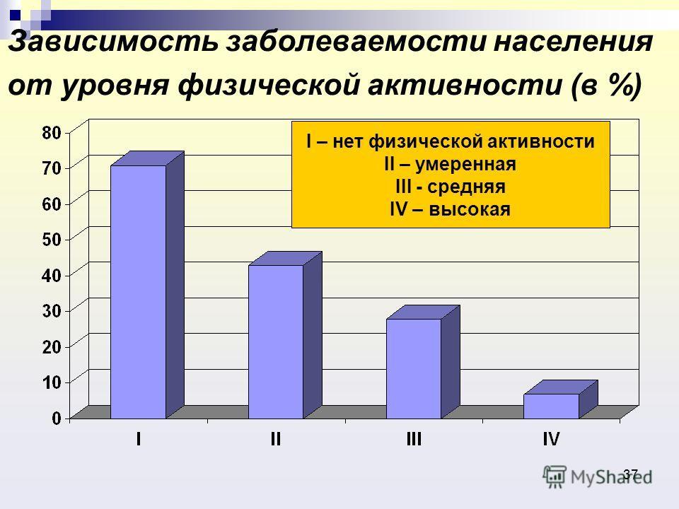 37 Зависимость заболеваемости населения от уровня физической активности (в %) I – нет физической активности II – умеренная III - средняя IV – высокая