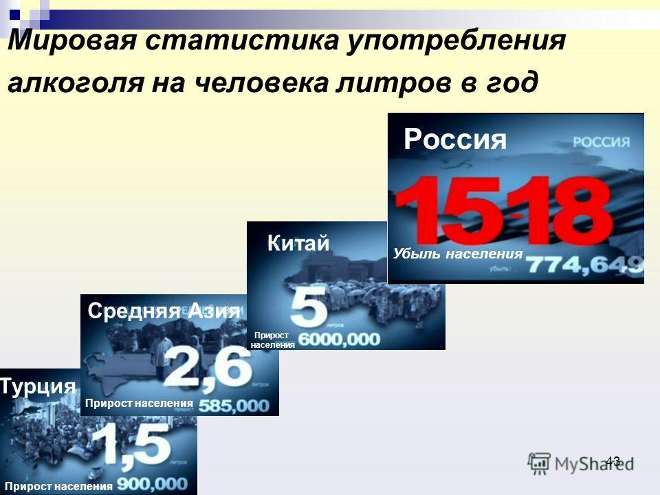 43 Мировая статистика употребления алкоголя на человека литров в год Прирост населения Прирост населения Убыль населения Турция Средняя Азия Китай Россия