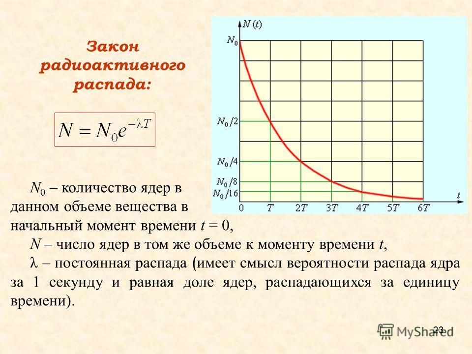 Закон радиоактивного распада: N 0 – количество ядер в данном объеме вещества в начальный момент времени t = 0, N – число ядер в том же объеме к моменту времени t, λ – постоянная распада ( имеет смысл вероятности распада ядра за 1 секунду и равная дол