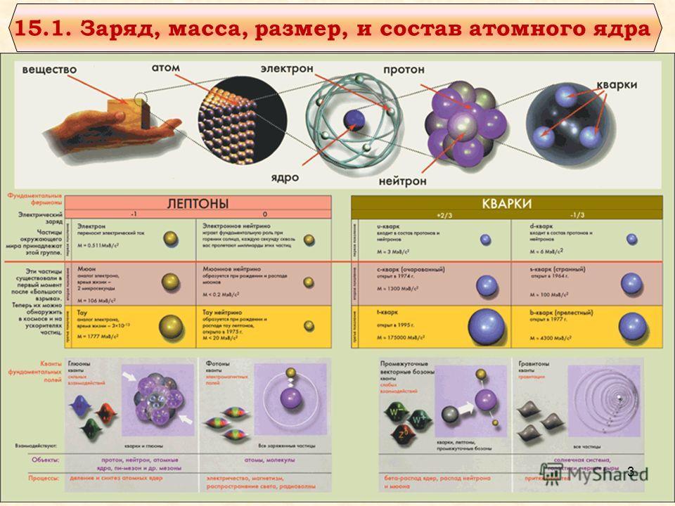 15.1. Заряд, масса, размер, и состав атомного ядра 3