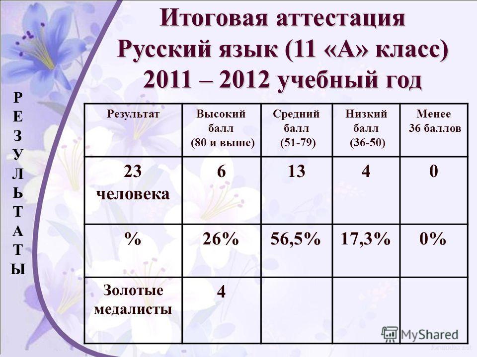 РезультатВысокий балл (80 и выше) Средний балл (51-79) Низкий балл (36-50) Менее 36 баллов 23 человека 61340 %26%56,5%17,3%0% Золотые медалисты 4 РЕЗУЛЬТАТЫРЕЗУЛЬТАТЫ Итоговая аттестация Русский язык (11 «А» класс) 2011 – 2012 учебный год
