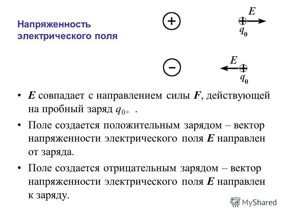Напряженность электрического поля E совпадает с направлением силы F, действующей на пробный заряд q 0+. Поле создается положительным зарядом – вектор напряженности электрического поля E направлен от заряда. Поле создается отрицательным зарядом – вект