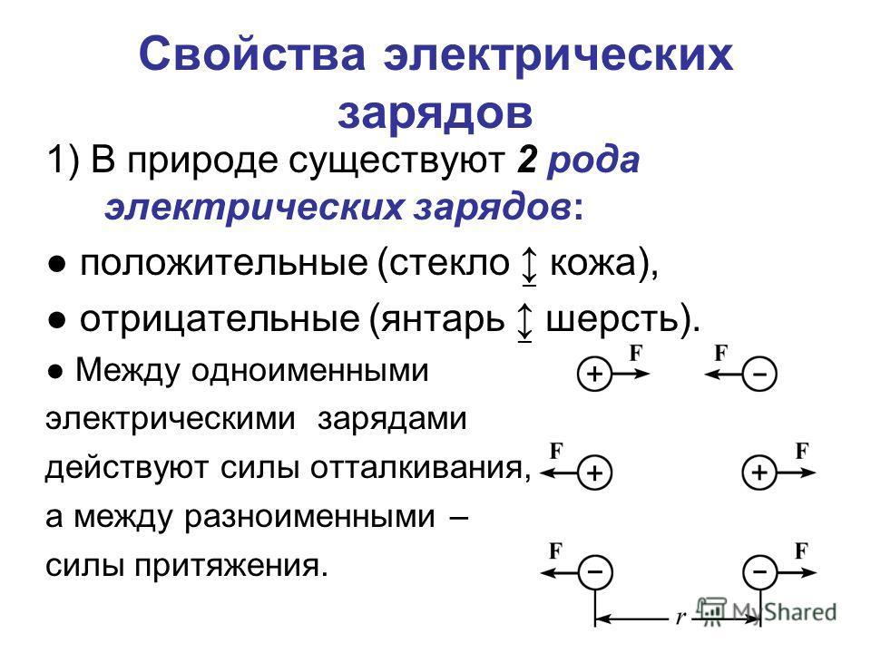 Свойства электрических зарядов 1) В природе существуют 2 рода электрических зарядов: положительные (стекло кожа), отрицательные (янтарь шерсть). Между одноименными электрическими зарядами действуют силы отталкивания, а между разноименными – силы прит