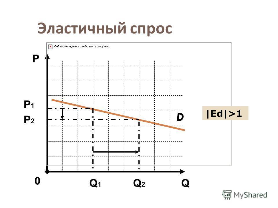 Эластичный спрос D Q Р 0 Р1Р1 Q1Q1 Q2Q2 |Еd|>1 Р2Р2