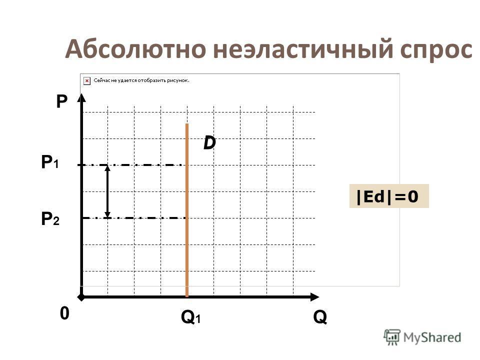 Абсолютно неэластичный спрос D Q Р 0 Р1Р1 Q1Q1 |Еd|=0 Р2Р2