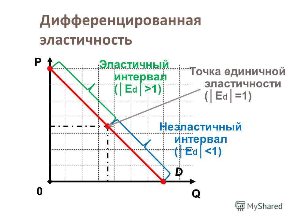 Дифференцированная эластичность D Q Р 0 Эластичный интервал (E d>1) Неэластичный интервал (E d
