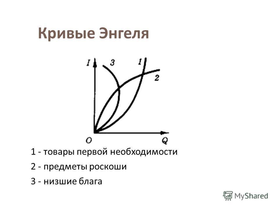 Кривые Энгеля 1 - товары первой необходимости 2 - предметы роскоши 3 - низшие блага