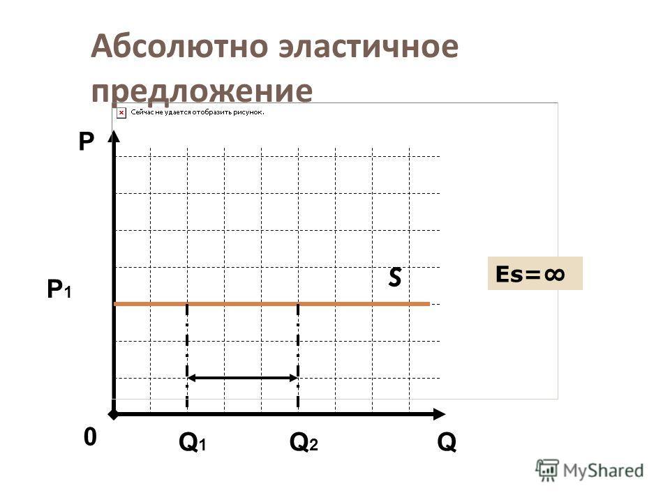 Абсолютно эластичное предложение S Q Р 0 Р1Р1 Q1Q1 Q2Q2 Еs=Еs=