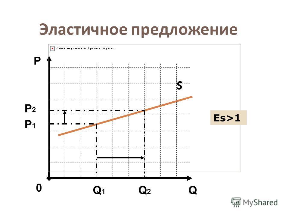 Эластичное предложение S Q Р 0 Р2Р2 Q1Q1 Q2Q2 Еs>1 Р1Р1