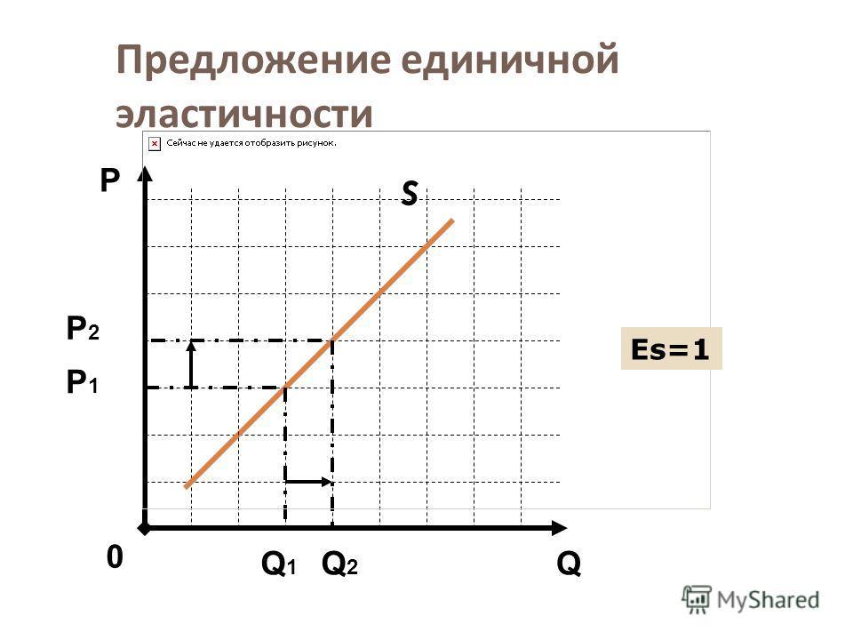 Предложение единичной эластичности S Q Р 0 Р1Р1 Q1Q1 Q2Q2 Еs=1Еs=1 Р2Р2