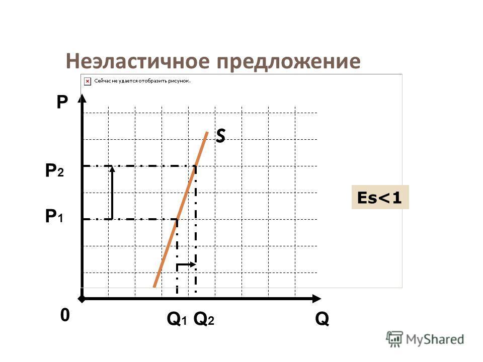 Неэластичное предложение S Q Р 0 Р1Р1 Q1Q1 Q2Q2 Еs
