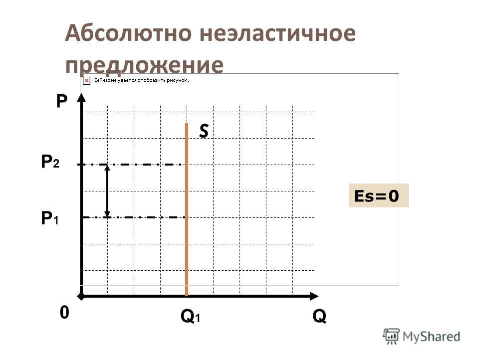 Абсолютно неэластичное предложение S Q Р 0 Р2Р2 Q1Q1 Еs=0 Р1Р1