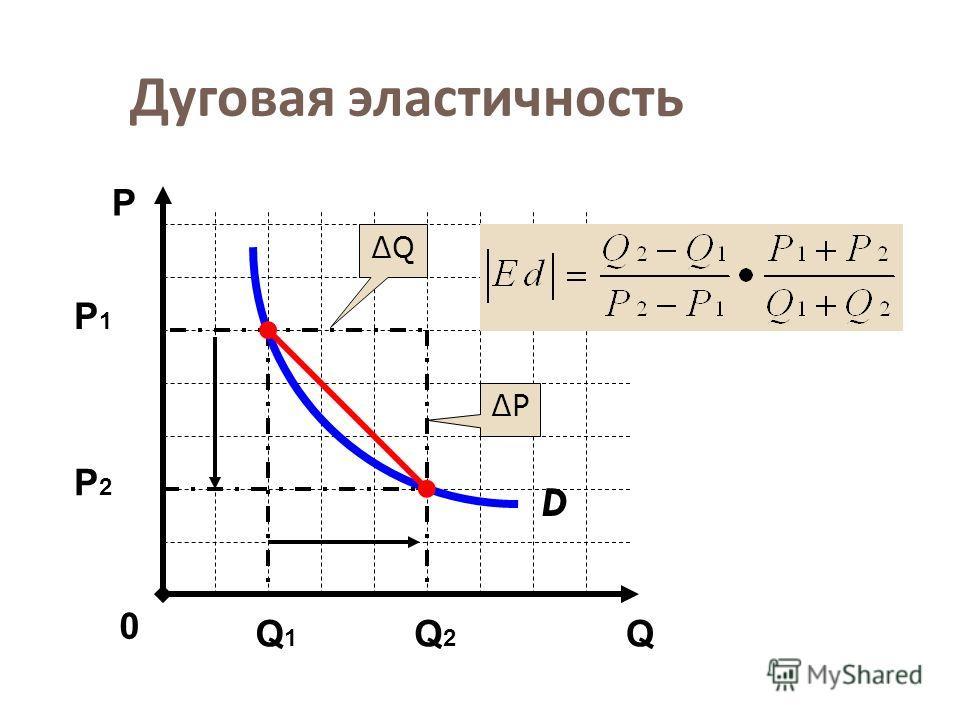 Дуговая эластичность D Q Р 0 P Q Р1Р1 Р2 Р2 Q1Q1 Q2Q2