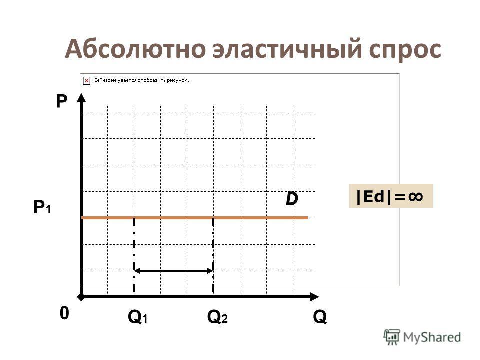 Абсолютно эластичный спрос D Q Р 0 Р1Р1 Q1Q1 Q2Q2 |Еd|=