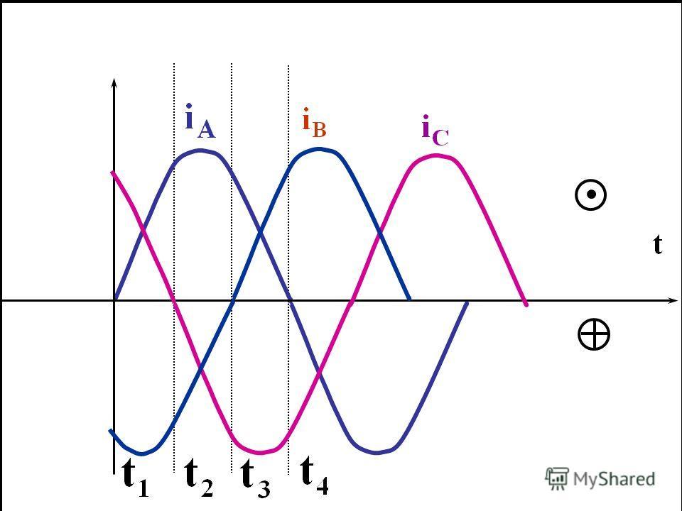 Если три катушки, расположенные под углом друг относительно друга, включить в трехфазную сеть переменного тока, а в центре этой окружности поместить магнитную стрелку на оси, то стрелка придет во вращение. Следовательно, эти три катушки создают враща