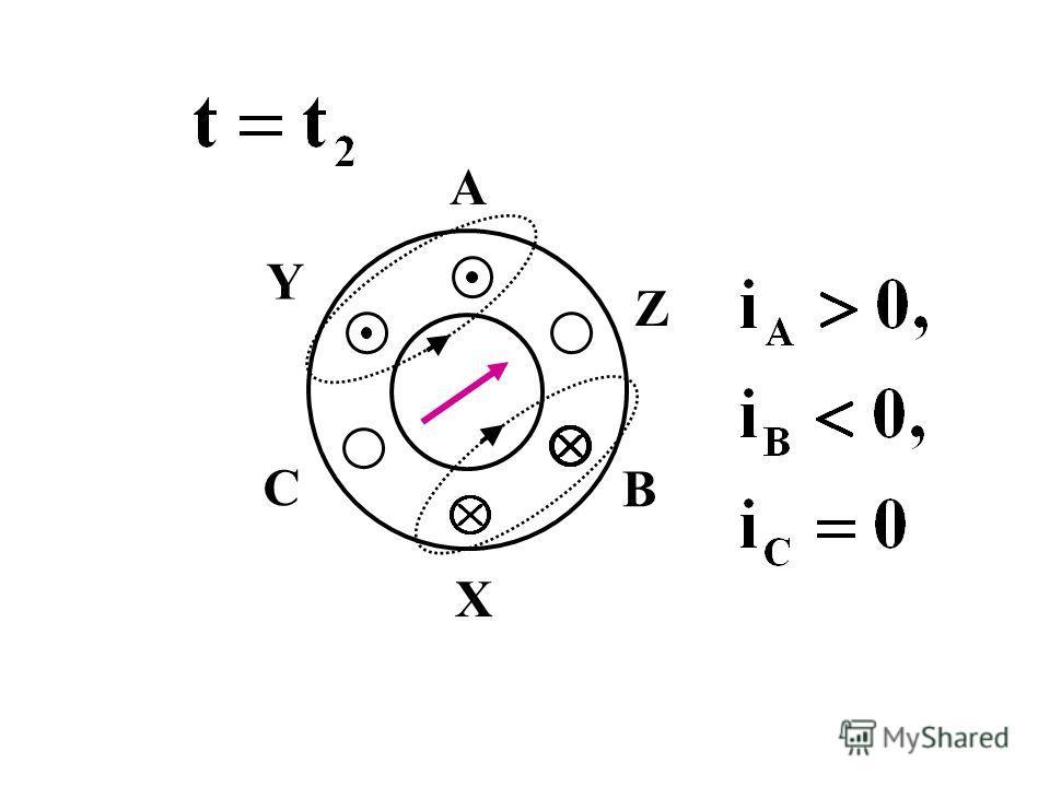 Ток в начале обмотки будем считать направленным к нам, если его значение положительно А Х B Z С Y