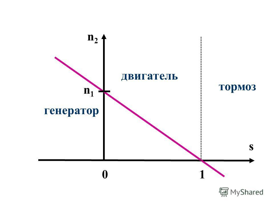 Режим электромагнитного тормоза (S 1). Ротор вращается в направлении, противоположном направлению вращения поля статора. Это возможно при реверсе (поле поменяло направление вращения, а ротор все еще вращается в противоположном направлении (если М Т >