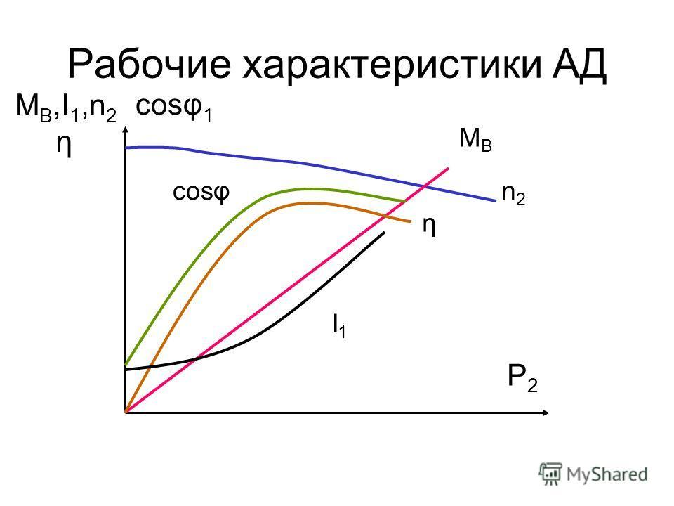 Механическая характеристика М ном М макс n КР М n1n1 n МCМC 0 б а в