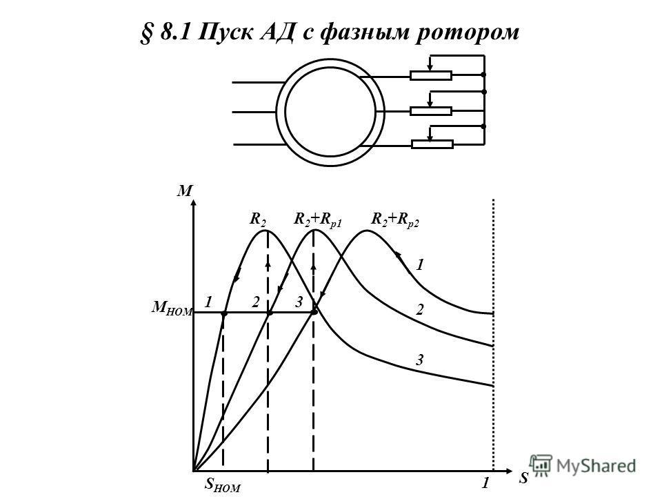 Пуск 3-х фазного АД в ход Пусковые свойства определяются величинами: пусковым током, начальным пусковым моментом, плавностью и экономичностью пускового процесса, длительностью пуска. Пусковые свойства АД определяются особенностями его конструкции, в