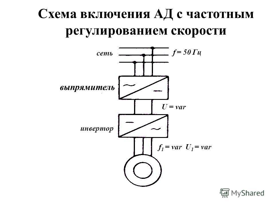 Метод частотного регулирования Это плавное регулирование частоты вращения магнитного поля путем регулирования частоты тока в обмотках статора Достоинства: -плавность и большой диапазон регулирования частоты, -экономичность, т.к. не выделяются дополни