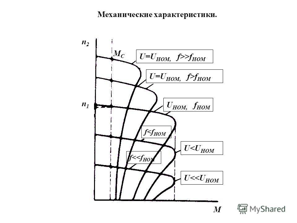 Схема включения АД с частотным регулированием скорости сеть выпрямитель инвертор f 1 = var U 1 = var U = var f = 50 Гц