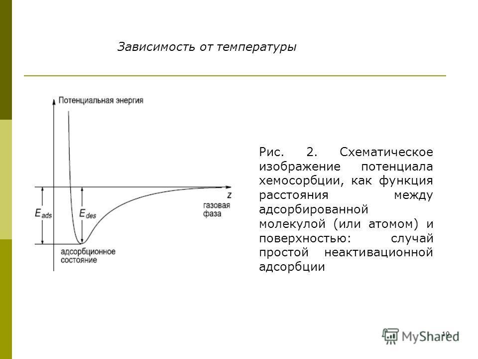 10 Зависимость от температуры Рис. 2. Схематическое изображение потенциала хемосорбции, как функция расстояния между адсорбированной молекулой (или атомом) и поверхностью: случай простой неактивационной адсорбции