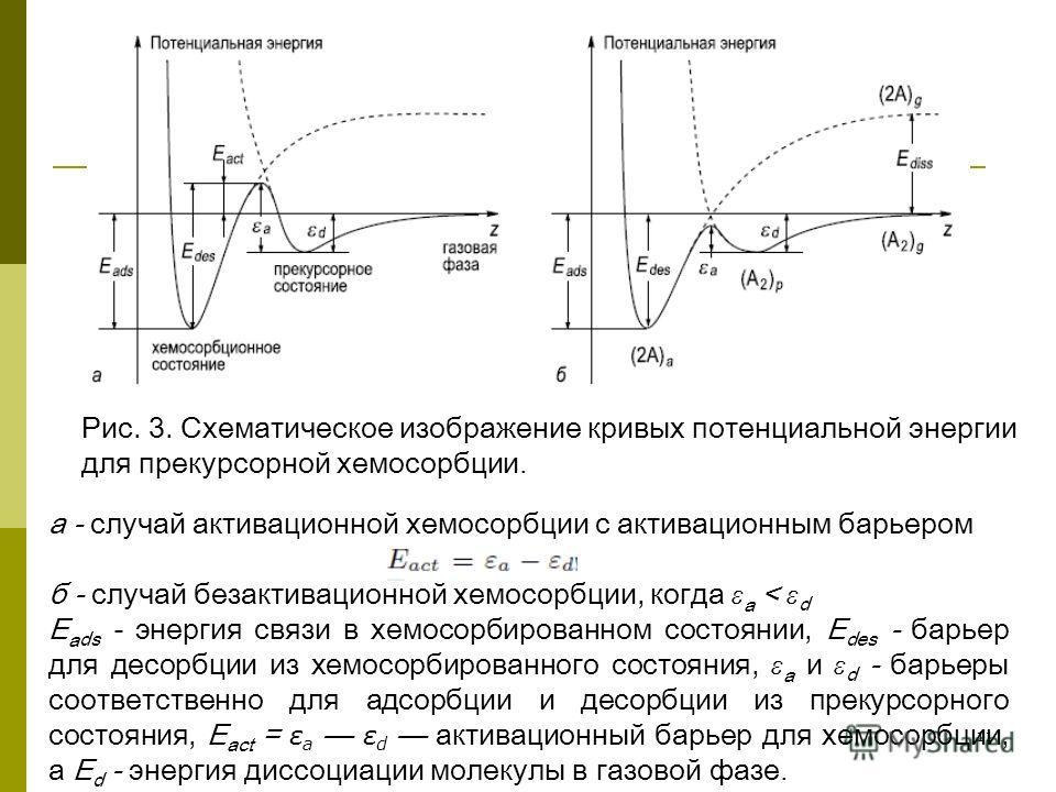11 Рис. 3. Схематическое изображение кривых потенциальной энергии для прекурсорной хемосорбции. а - случай активационной хемосорбции с активационным барьером б - случай безактивационной хемосорбции, когда ε а < ε d E a ds - энергия связи в хемосорбир
