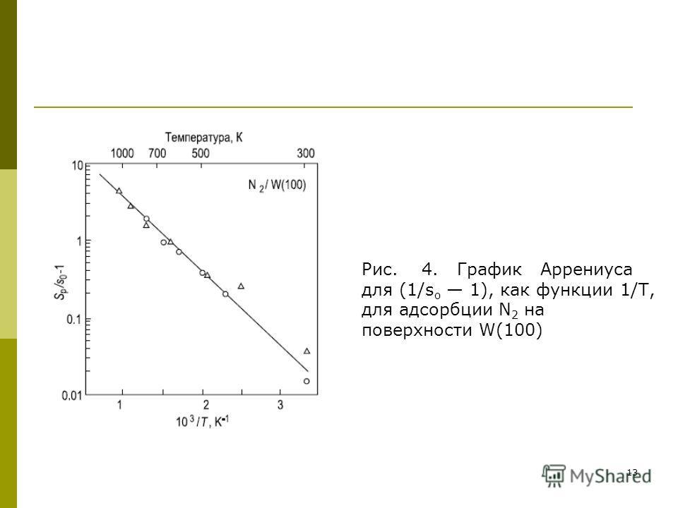 13 Рис. 4. График Аррениуса для (1/s o 1), как функции 1/Т, для адсорбции N 2 на поверхности W(100)