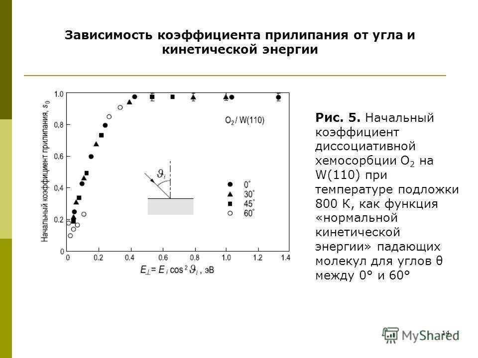 14 Рис. 5. Начальный коэффициент диссоциативной хемосорбции О 2 на W(110) при температуре подложки 800 К, как функция «нормальной кинетической энергии» падающих молекул для углов θ между 0° и 60° Зависимость коэффициента прилипания от угла и кинетиче
