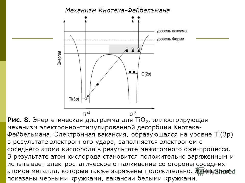 21 Механизм Кнотека-Фейбелъмана Рис. 8. Энергетическая диаграмма для ТiO 2, иллюстрирующая механизм электронно-стимулированной десорбции Кнотека- Фейбельмана. Электронная вакансия, образующаяся на уровне Ti(3p) в результате электронного удара, заполн