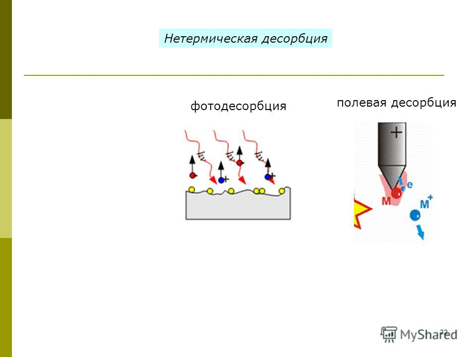 22 полевая десорбция фотодесорбция Нетермическая десорбция