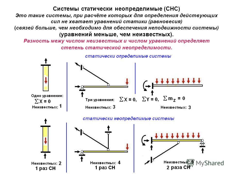 Системы статически неопределимые (СНС) Это такие системы, при расчёте которых для определения действующих сил не хватает уравнений статики (равновесия) (связей больше, чем необходимо для обеспечения неподвижности системы) ( уравнений меньше, чем неиз