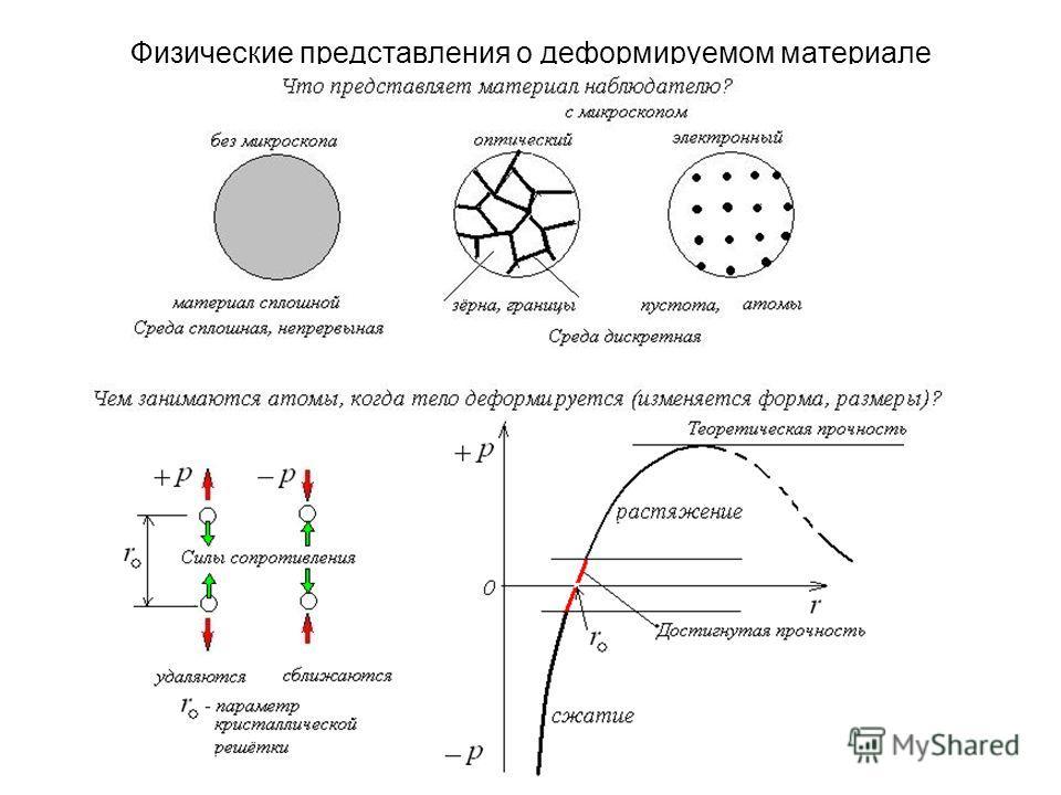 Физические представления о деформируемом материале