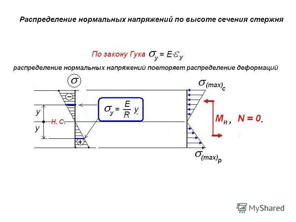 Распределение нормальных напряжений по высоте сечения стержня