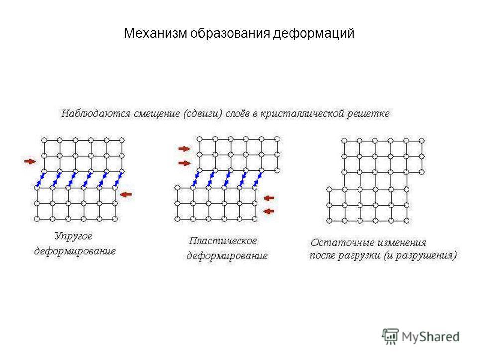 Механизм образования деформаций