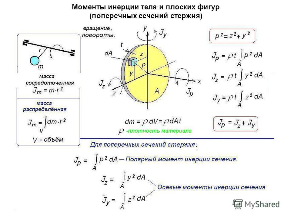 Моменты инерции тела и плоских фигур (поперечных сечений стержня)