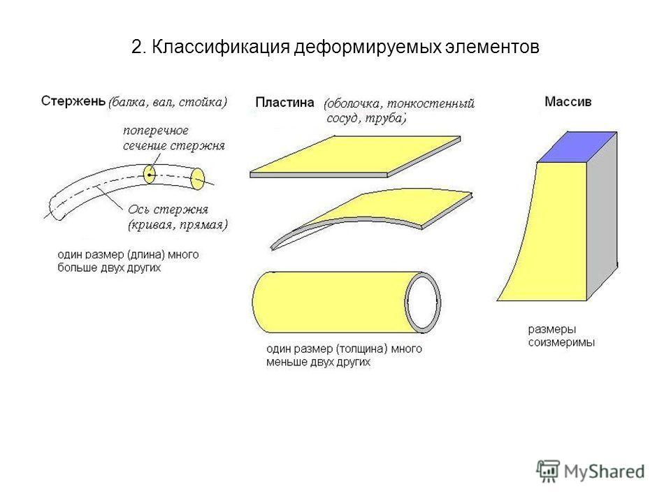 2. Классификация деформируемых элементов